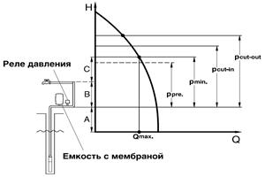 выбор насоса по диаграмме