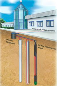 3 компонента системы использования геотермальной энергии
