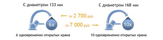 Стоимость бурения артезианских скважин